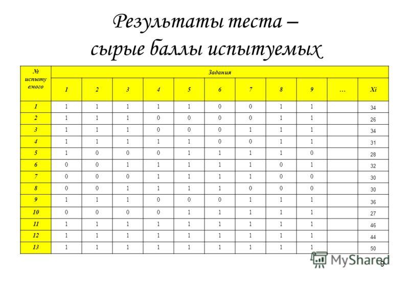 9 Результаты теста – сырые баллы испытуемых испыту емого Задания 123456789…Xi 1111110011 34 2111000011 26 3111000111 34 4111110011 31 5100011110 28 6001111101 32 7000111100 30 8001111000 9111000111 36 10000011111 27 11111111111 46 12111111111 44 1311