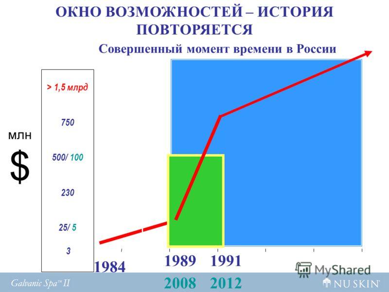 1984 19891991 млн $ > 1,5 млрд 750 500/ 100 230 25/ 5 3 ОКНО ВОЗМОЖНОСТЕЙ – ИСТОРИЯ ПОВТОРЯЕТСЯ 20082012 Совершенный момент времени в России