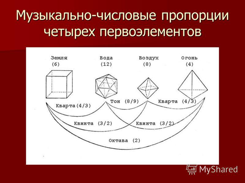 Музыкально-числовые пропорции четырех первоэлементов