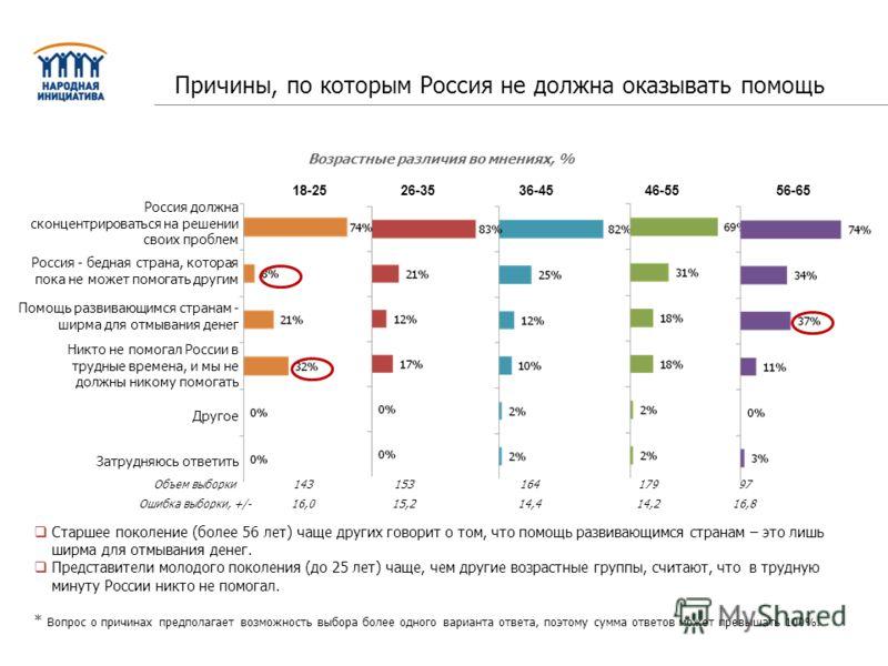 Россия должна сконцентрироваться на решении своих проблем Россия - бедная страна, которая пока не может помогать другим Помощь развивающимся странам - ширма для отмывания денег Никто не помогал России в трудные времена, и мы не должны никому помогать