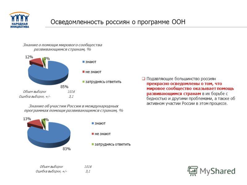 Знание о помощи мирового сообщества развивающимся странам, % Объем выборки1016 Ошибка выборки, +/-3,1 Осведомленность россиян о программе ООН Подавляющее большинство россиян прекрасно осведомлены о том, что мировое сообщество оказывает помощь развива