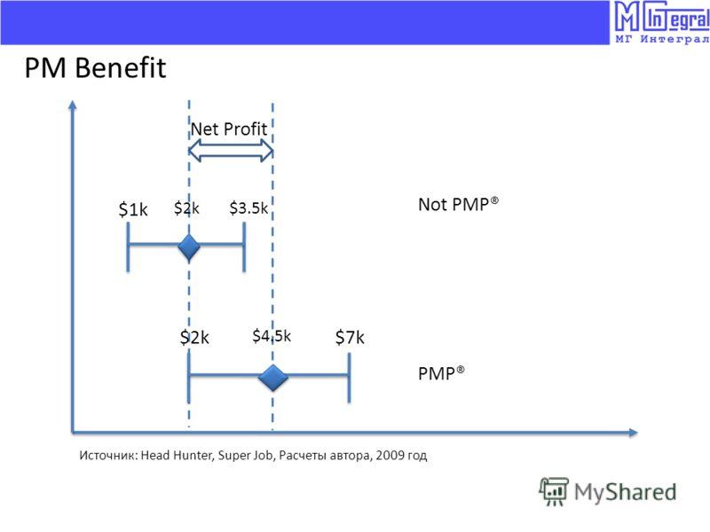 $1k $3.5k$2k $7k $4.5k Not PMP® PMP® Источник: Head Hunter, Super Job, Расчеты автора, 2009 год PM Benefit Net Profit