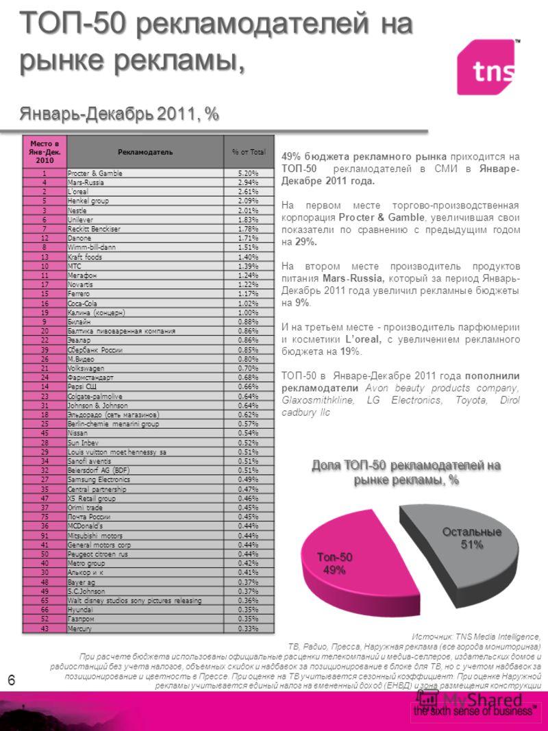 6 49% бюджета рекламного рынка приходится на ТОП-50 рекламодателей в СМИ в Январе- Декабре 2011 года. На первом месте торгово-производственная корпорация Procter & Gamble, увеличившая свои показатели по сравнению с предыдущим годом на 29%. На втором