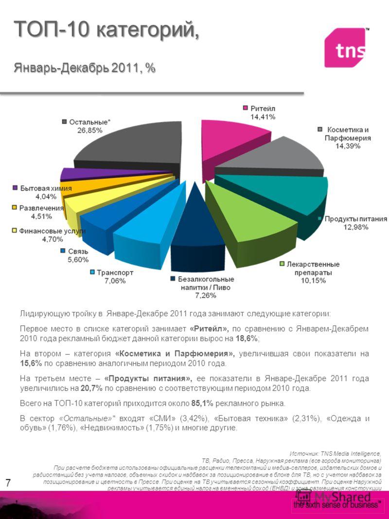 7 Лидирующую тройку в Январе-Декабре 2011 года занимают следующие категории: Первое место в списке категорий занимает «Ритейл», по сравнению с Январем-Декабрем 2010 года рекламный бюджет данной категории вырос на 18,6%; На втором – категория «Космети