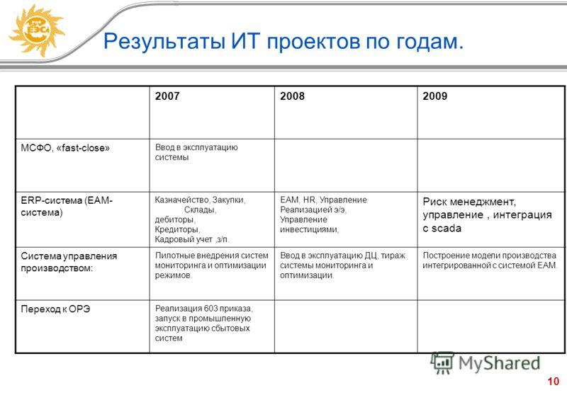 10 Результаты ИТ проектов по годам. 200720082009 МСФО, «fast-close» Ввод в эксплуатацию системы ERP-система (EAM- система) Казначейство, Закупки, Склады, дебиторы, Кредиторы, Кадровый учет,з/п. EAM, HR, Управление Реализацией э/э, Управление инвестиц