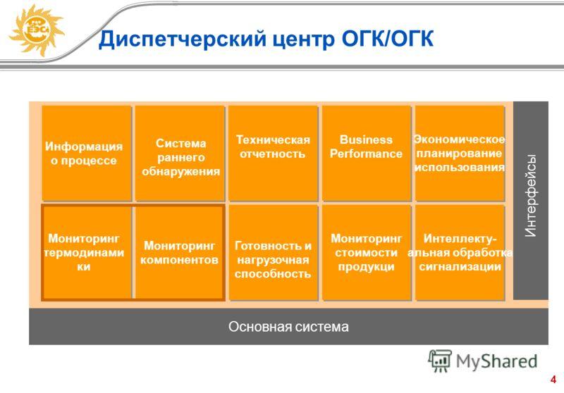 4 Основная система Интерфейсы Информация о процессе Система раннего обнаружения Техническая отчетность Business Performance Экономическое планирование использования Мониторинг термодинами ки Мониторинг компонентов Готовность и нагрузочная способность