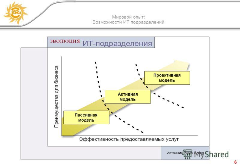 6 Мировой опыт: Возможности ИТ подразделений Пассивная модель Активная модель Проактивная модель