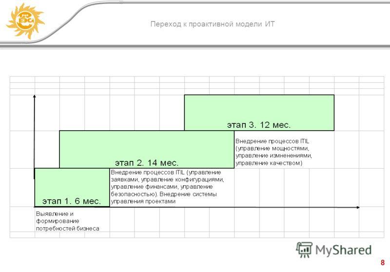 8 Переход к проактивной модели ИТ