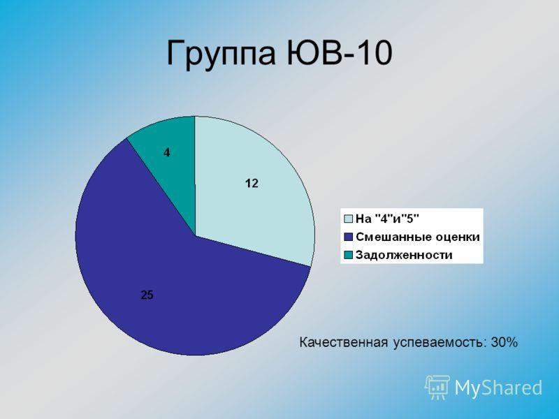 Группа ЮВ-10 Качественная успеваемость: 30%