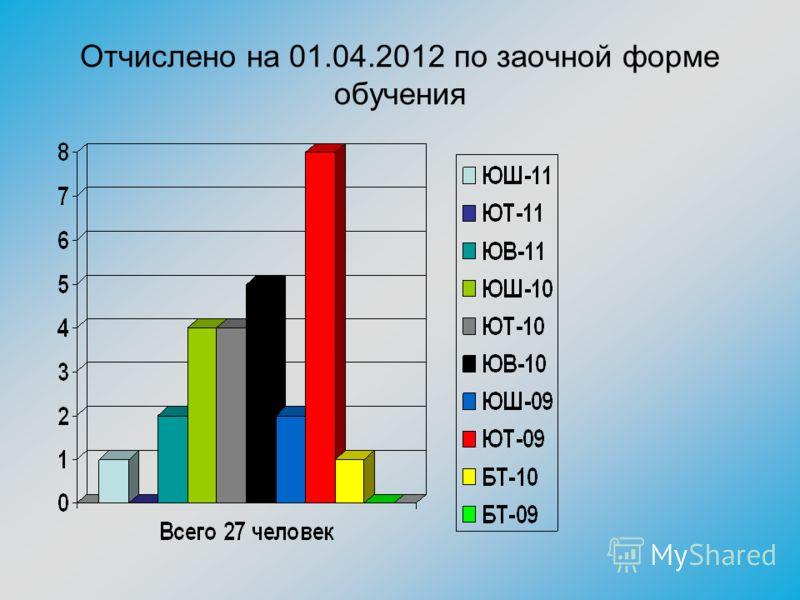 Отчислено на 01.04.2012 по заочной форме обучения