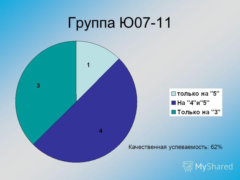 Группа Ю07-11 Качественная успеваемость: 62%