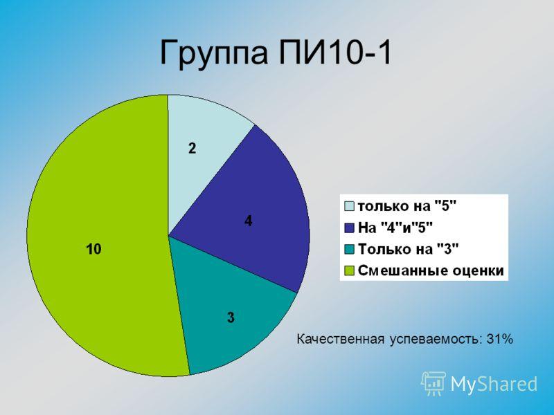Группа ПИ10-1 Качественная успеваемость: 31%