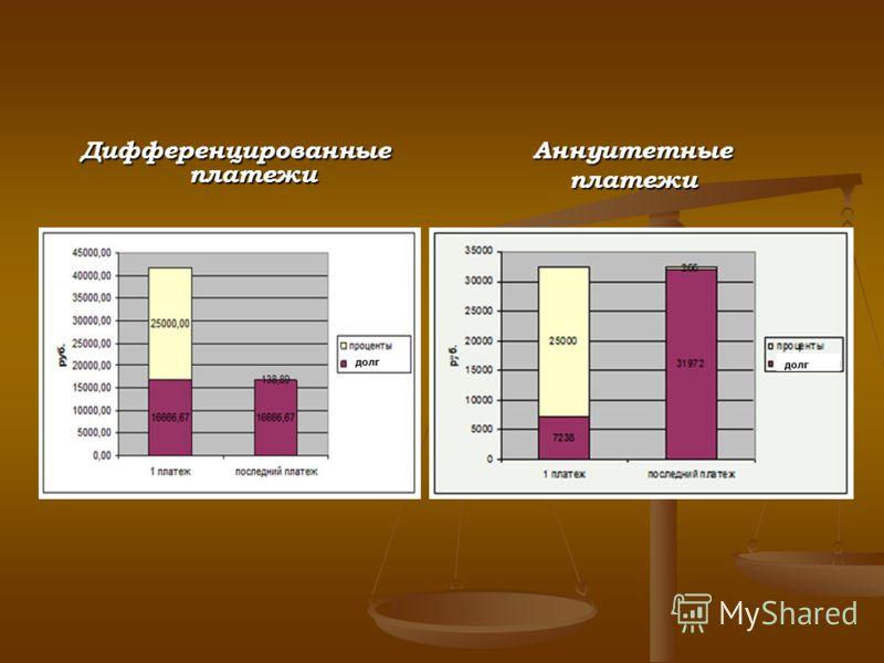 Дифференцированные платежи Аннуитетныеплатежи долг