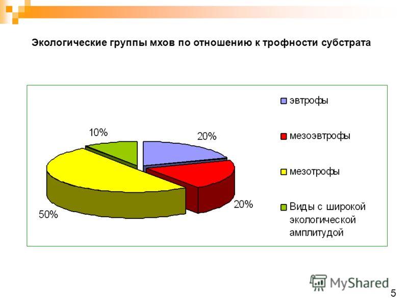 Экологические группы мхов по отношению к трофности субстрата 5
