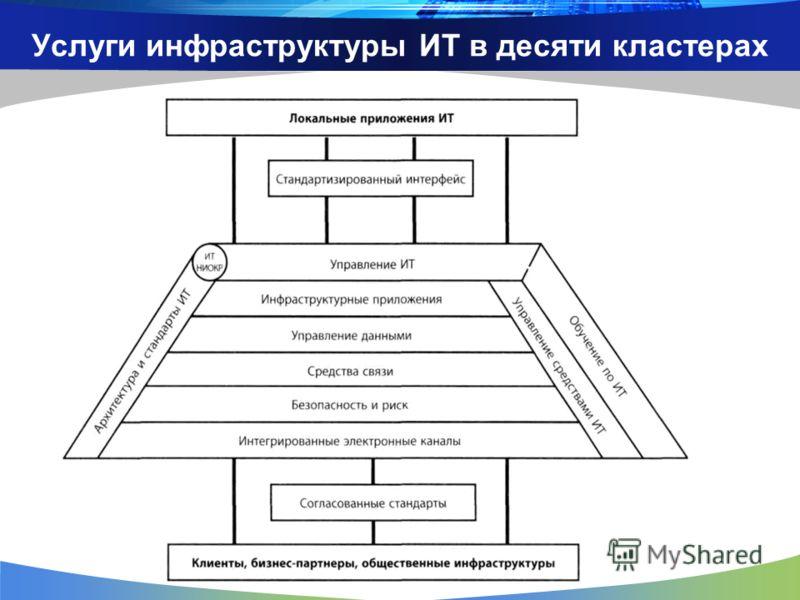 Услуги инфраструктуры ИТ в десяти кластерах