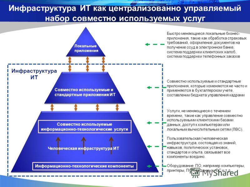 Локальные приложения Совместно используемые и стандартные приложения ИТ Инфраструктура ИТ Совместно используемые информационно-технологические услуги Информационно-технологические компоненты Человеческая инфраструктура ИТ Инфраструктура ИТ как центра