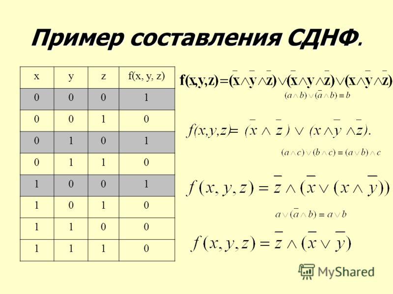 Пример составления СДНФ. xyzf(x, y, z) 0001 0010 0101 0110 1001 1010 1100 1110