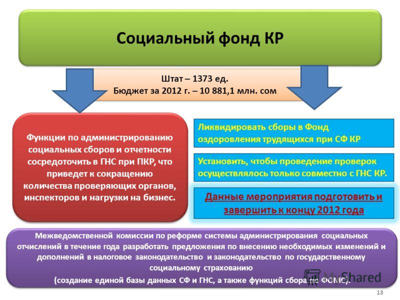 Штат – 1373 ед. Бюджет за 2012 г. – 10 881,1 млн. сом Штат – 1373 ед. Бюджет за 2012 г. – 10 881,1 млн. сом Социальный фонд КР Функции по администрированию социальных сборов и отчетности сосредоточить в ГНС при ПКР, что приведет к сокращению количест