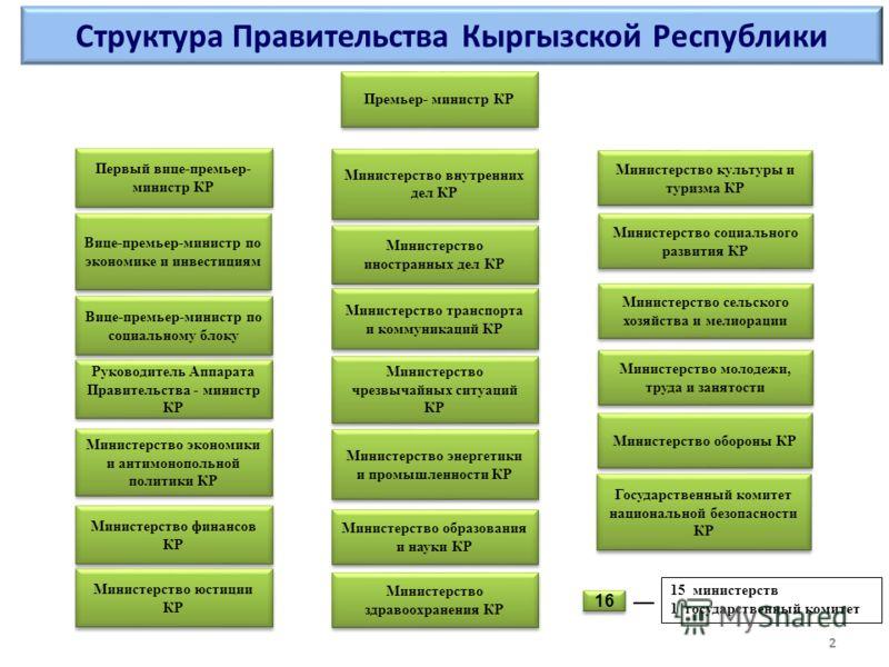 Структура Правительства Кыргызской Республики Министерство экономики и антимонопольной политики КР Премьер- министр КР Министерство финансов КР Руководитель Аппарата Правительства - министр КР Вице-премьер-министр по экономике и инвестициям Вице-прем