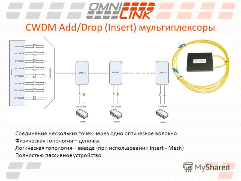 CWDM Add/Drop (Insert) мультиплексоры Соединение нескольких точек через одно оптическое волокно Физическая топология – цепочка Логическая топология – звезда (при использовании Insert - Mesh) Полностью пассивное устройство