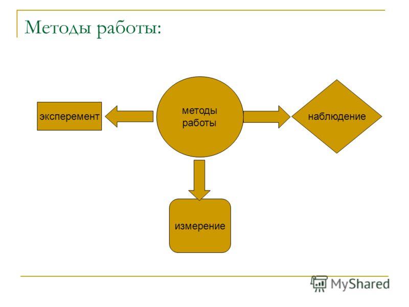 Методы работы: методы работы эксперемент наблюдение измерение