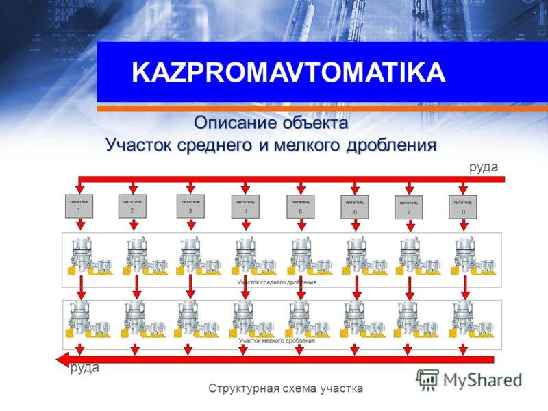 KAZPROMAVTOMATIKA Описание объекта Участок среднего и мелкого дробления Структурная схема участка руда