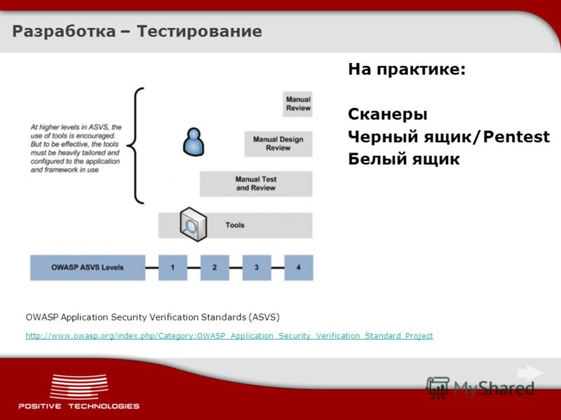 Разработка – Тестирование OWASP Application Security Verification Standards (ASVS) http://www.owasp.org/index.php/Category:OWASP_Application_Security_Verification_Standard_Project На практике: Сканеры Черный ящик/Pentest Белый ящик