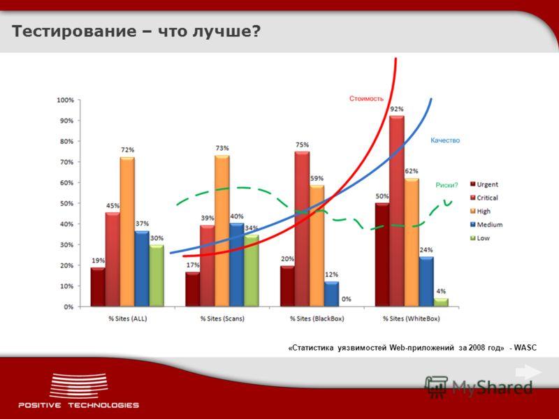 Тестирование – что лучше? «Статистика уязвимостей Web-приложений за 2008 год» - WASC