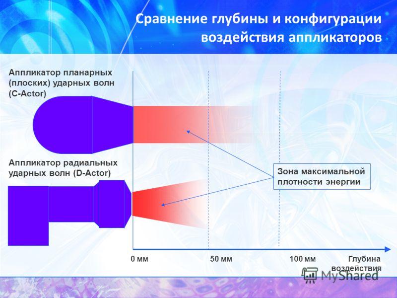 Сравнение глубины и конфигурации воздействия аппликаторов 0 мм50 мм100 мм Глубина воздействия Зона максимальной плотности энергии Аппликатор планарных (плоских) ударных волн (С-Actor) Аппликатор радиальных ударных волн (D-Actor)