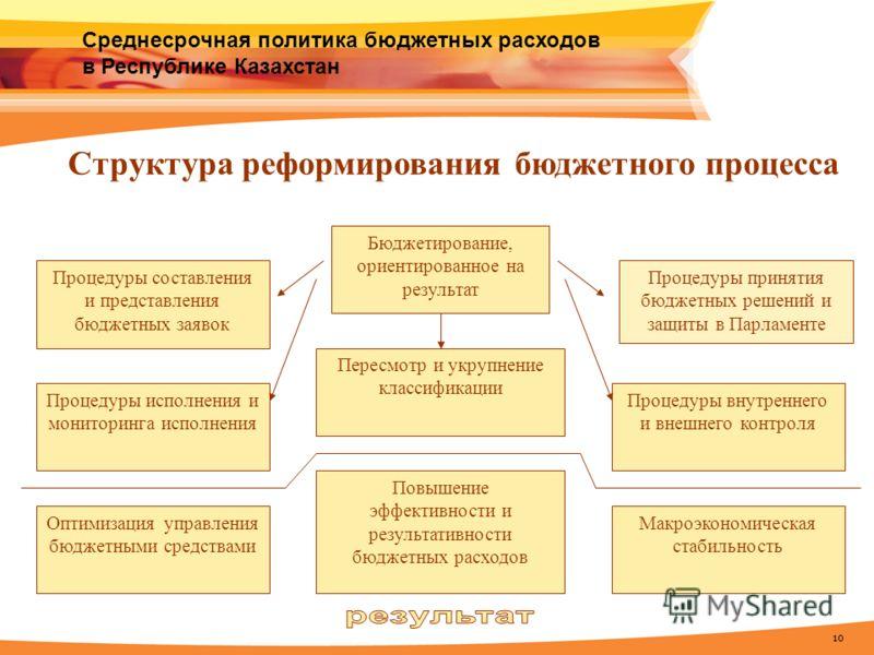 10 Среднесрочная политика бюджетных расходов в Республике Казахстан Бюджетирование, ориентированное на результат Процедуры составления и представления бюджетных заявок Пересмотр и укрупнение классификации Оптимизация управления бюджетными средствами