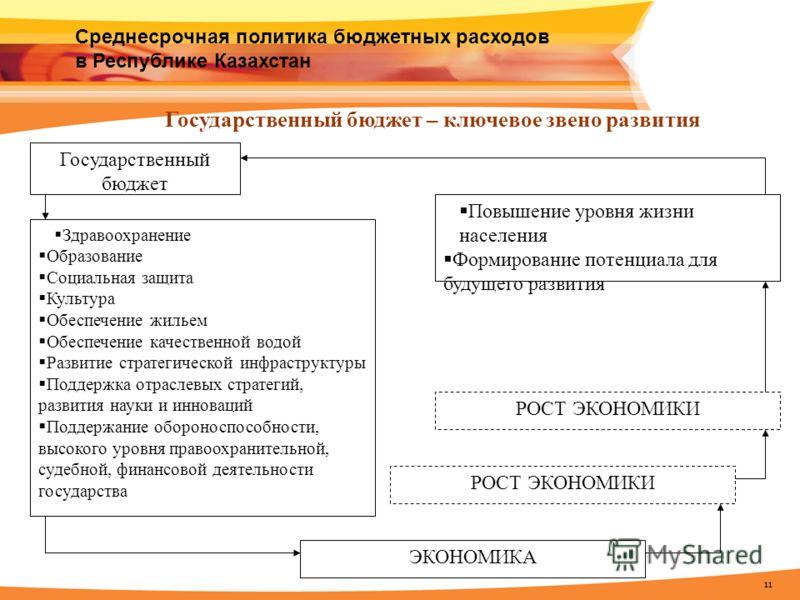 11 Среднесрочная политика бюджетных расходов в Республике Казахстан Государственный бюджет Здравоохранение Образование Социальная защита Культура Обеспечение жильем Обеспечение качественной водой Развитие стратегической инфраструктуры Поддержка отрас