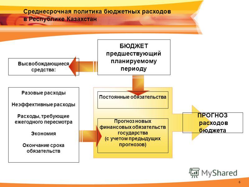 6 Среднесрочная политика бюджетных расходов в Республике Казахстан Прогноз новых финансовых обязательств государства (с учетом предыдущих прогнозов) ПРОГНОЗ расходов бюджета БЮДЖЕТ предшествующий планируемому периоду Разовые расходы Неэффективные рас