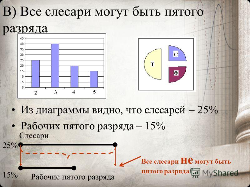 В) Все слесари могут быть пятого разряда Из диаграммы видно, что слесарей – 25% Рабочих пятого разряда – 15% Рабочие пятого разряда Слесари 15% 25% Все слесари не могут быть пятого разряда