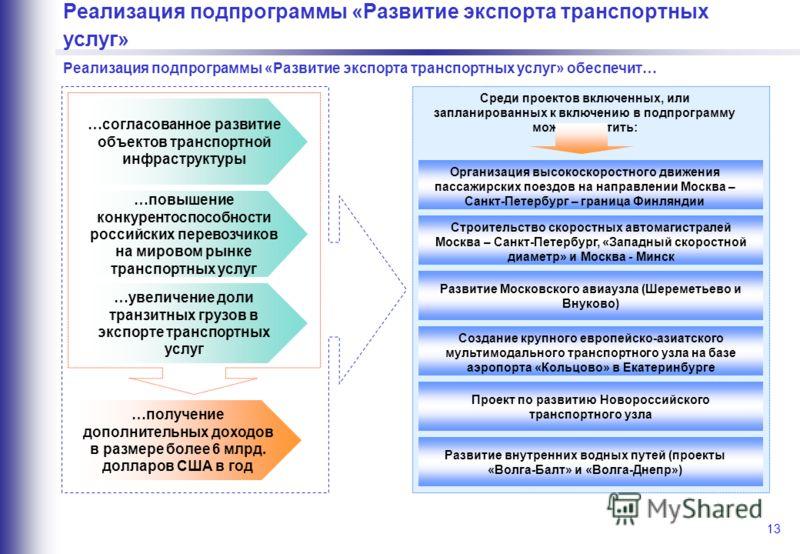 13 Реализация подпрограммы «Развитие экспорта транспортных услуг» Реализация подпрограммы «Развитие экспорта транспортных услуг» обеспечит… …согласованное развитие объектов транспортной инфраструктуры …повышение конкурентоспособности российских перев