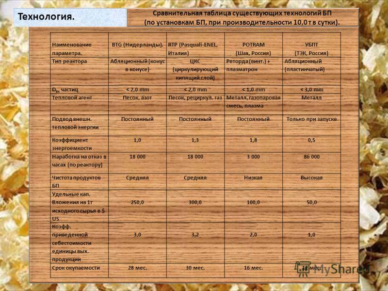 Технология. Сравнительная таблица существующих технологий БП (по установкам БП, при производительности 10,0 т в сутки). Наименование параметра. BTG (Нидерланды). RTP (Pasquali-ENEL, Италия) POTRAM (Шах, Россия) УБПТ (ТЭК, Россия) Тип реактора Абляцио