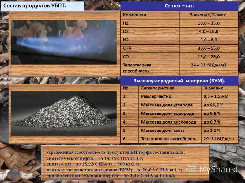 Сентез – газ. Состав продуктов УБПТ. КомпонентЗначение, % масс. H210,0 – 35,0 O24,0 – 10,0 N23,0 – 6,0 CH430,0 – 55,0 CO15,0 - 25,0 Теплотворная способность 24 – 32 МДж/м3 Высокоуглеродистый материал (ВУМ). Усредненная себестоимость продуктов БП торф