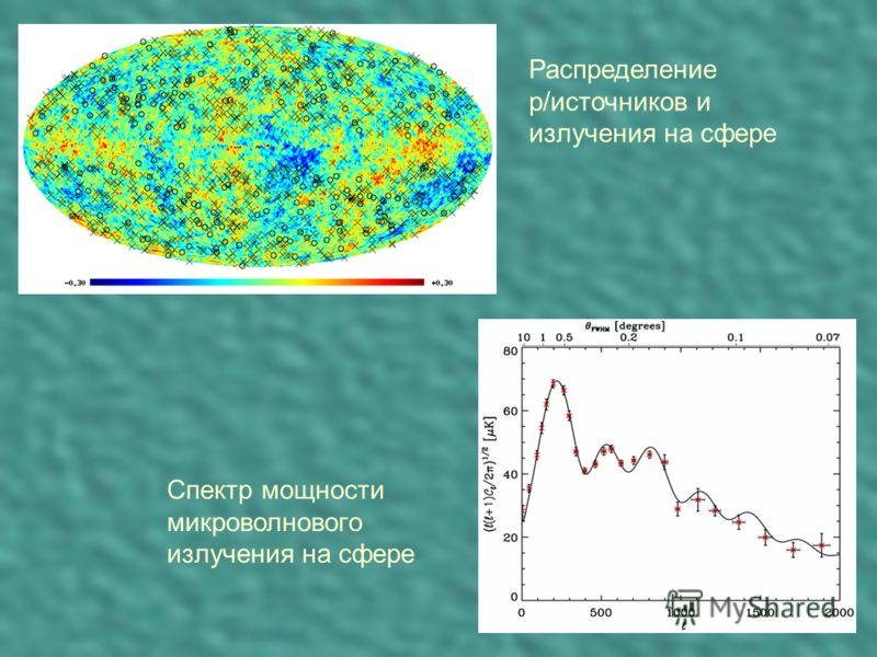 Распределение р/источников и излучения на сфере Спектр мощности микроволнового излучения на сфере