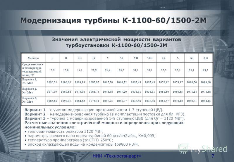 НИИ «Техностандарт»7 Модернизация турбины К-1100-60/1500-2М Значения электрической мощности вариантов турбоустановки К-1100-60/1500-2М МесяцыIIIIIIIVVVIVIIVIIIIXXXIXII Среднемесячна я температура охлаждающей воды, °С 17,915,019,122,928,428,731,1 27,5