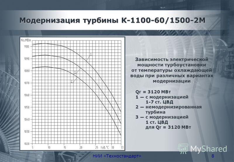 НИИ «Техностандарт»8 Модернизация турбины К-1100-60/1500-2М Зависимость электрической мощности турбоустановки от температуры охлаждающей воды при различных вариантах модернизации Qr = 3120 МВт 1 с модернизацией 1-7 ст. ЦВД 2 немодернизированная турби