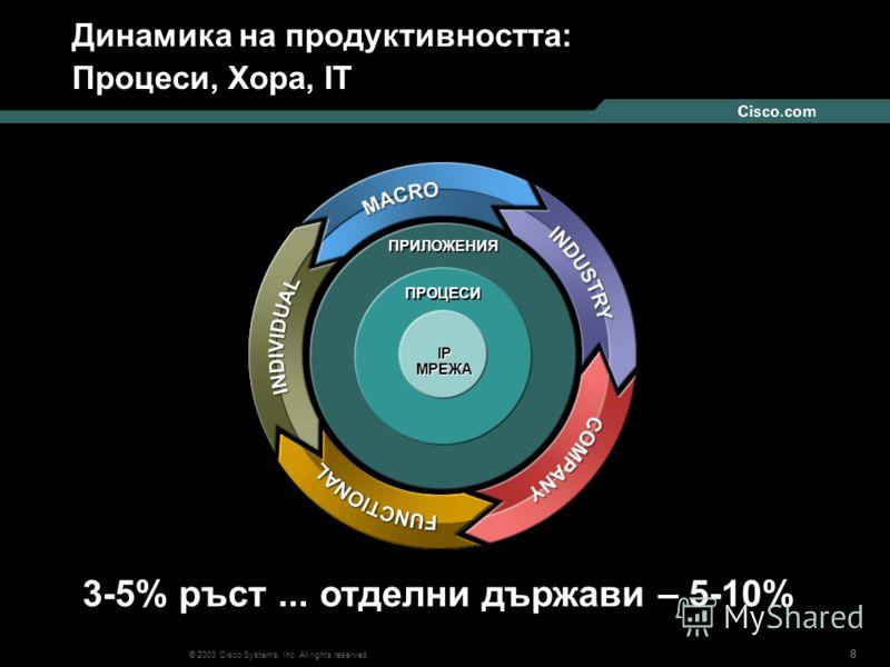 888 © 2003 Cisco Systems, Inc. All rights reserved. Динамика на продуктивността: Процеси, Хора, IT ПРИЛОЖЕНИЯ ПРОЦЕСИ IP МРЕЖА IP МРЕЖА 3-5% ръст... отделни държави – 5-10%