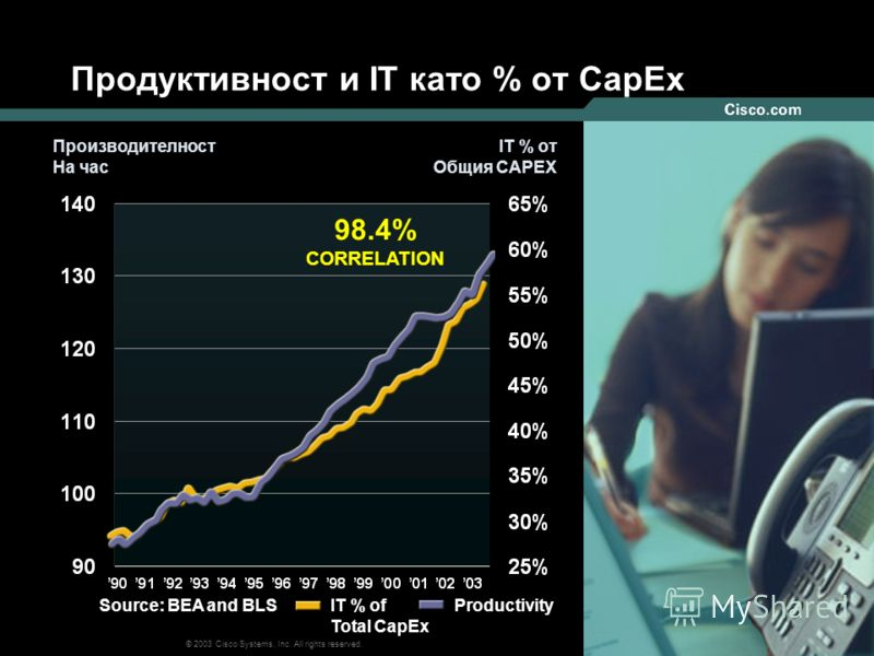 999 © 2003 Cisco Systems, Inc. All rights reserved. Продуктивност и IT като % от CapEx IT % of Total CapEx Productivity 98.4% CORRELATION Производителност На час Производителност На час IT % от Общия CAPEX Source: BEA and BLS