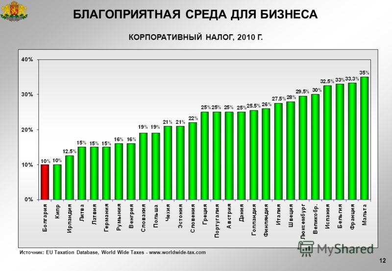 12 КОРПОРАТИВНЫЙ НАЛОГ, 2010 Г. Источник: EU Taxation Database, World Wide Taxes - www.worldwide-tax.com БЛАГОПРИЯТНАЯ СРЕДА ДЛЯ БИЗНЕСА