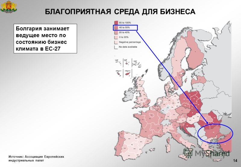 14 Болгария занимает ведущее место по состоянию бизнес климата в ЕС-27 БЛАГОПРИЯТНАЯ СРЕДА ДЛЯ БИЗНЕСА Источник: Ассоциация Европейских индустриальных палат