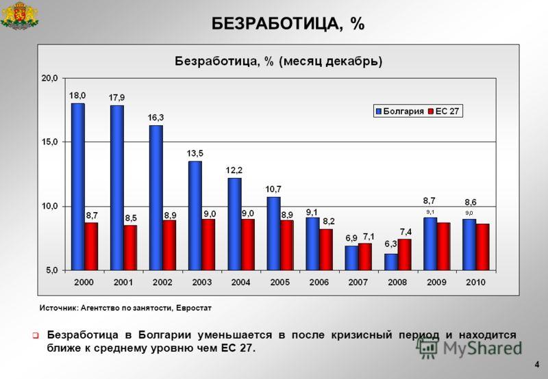 4 Источник: Агентство по занятости, Евростат БЕЗРАБОТИЦА, % Безработица в Болгарии уменьшается в после кризисный период и находится ближе к среднему уровню чем ЕС 27.