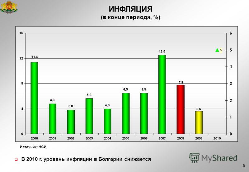 5 ИНФЛЯЦИЯ (в конце периода, %) В 2010 г. уровень инфляции в Болгарии снижается Источник: НСИ