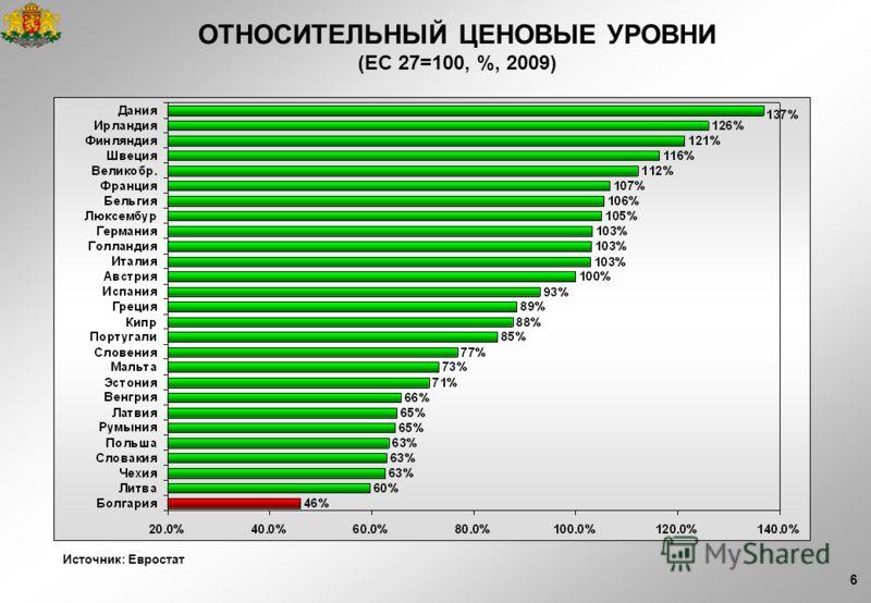 6 ОТНОСИТЕЛЬНЫЙ ЦЕНОВЫЕ УРОВНИ (EС 27=100, %, 2009) Источник: Евростат