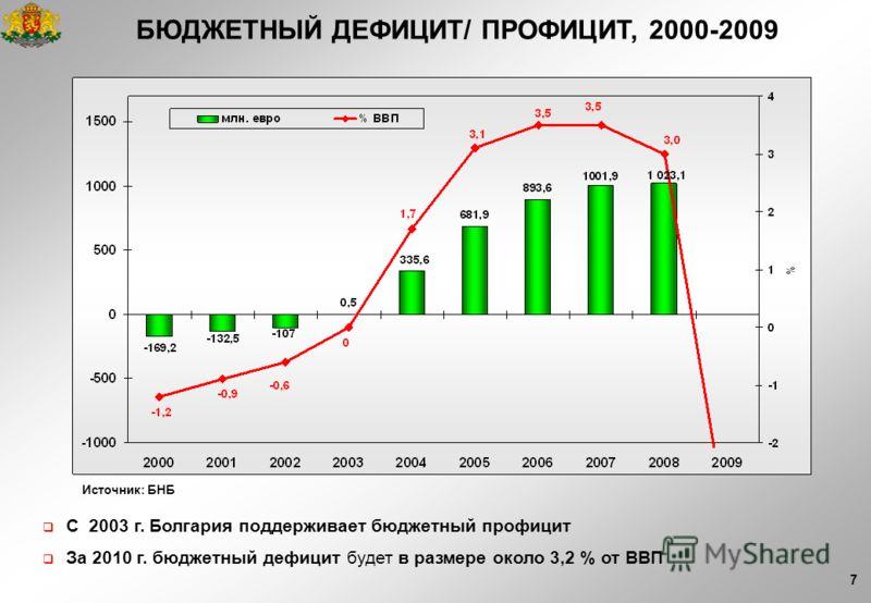 7 БЮДЖЕТНЫЙ ДЕФИЦИТ/ ПРОФИЦИТ, 2000-2009 Источник: БНБ С 2003 г. Болгария поддерживает бюджетный профицит За 2010 г. бюджетный дефицит будет в размере около 3,2 % от ВВП