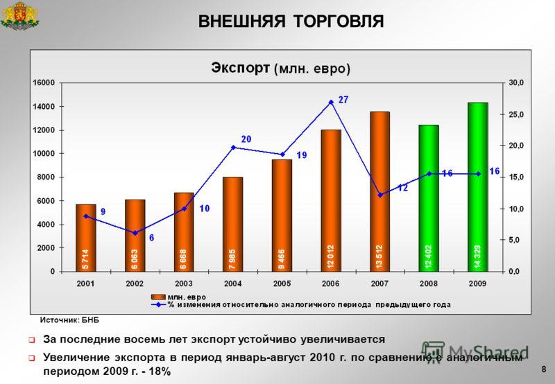 8 Источник: БНБ За последние восемь лет экспорт устойчиво увеличивается Увеличение экспорта в период январь-август 2010 г. по сравнению с аналогичным периодом 2009 г. - 18% ВНЕШНЯЯ ТОРГОВЛЯ