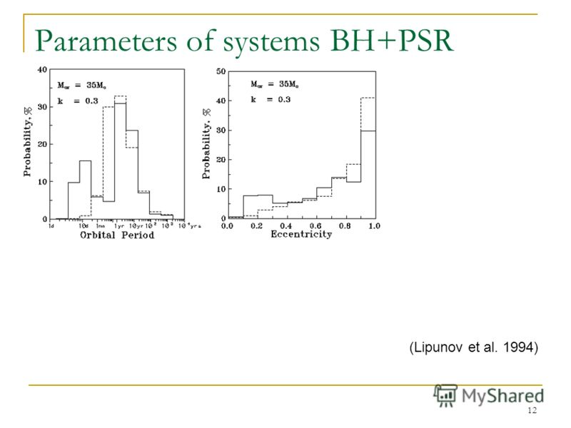 12 Parameters of systems BH+PSR (Lipunov et al. 1994)