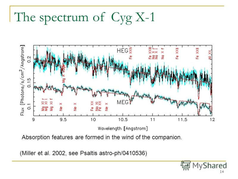 14 The spectrum of Cyg X-1 (Miller et al. 2002, see Psaltis astro-ph/0410536) Absorption features are formed in the wind of the companion.